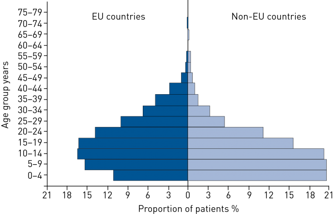 Cystic fibrosis ers figure 2 population pyramid of mean age of patients with cystic fibrosis in european union eu and non eu countries 2003 eu classification ccuart Gallery